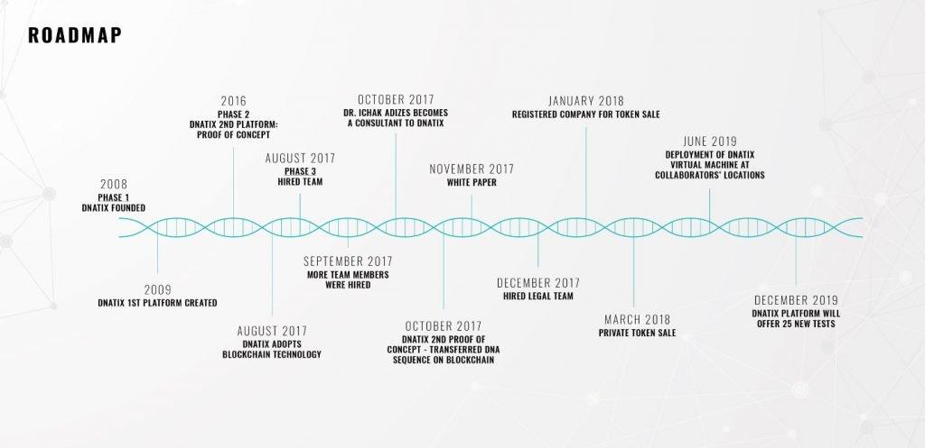 DNAtix Roadmap