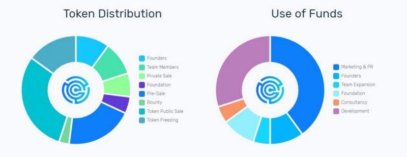 DNAtix Token Pre Sale